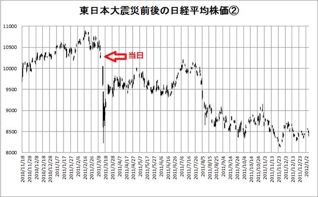 南海トラフの株価への影響